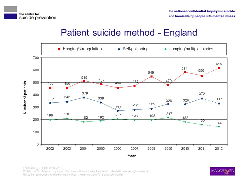 Patient suicide method - England