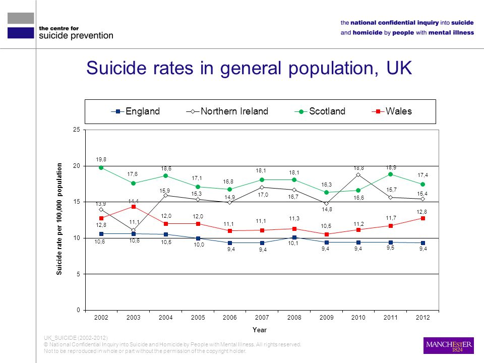 Suicide rates in general population, UK