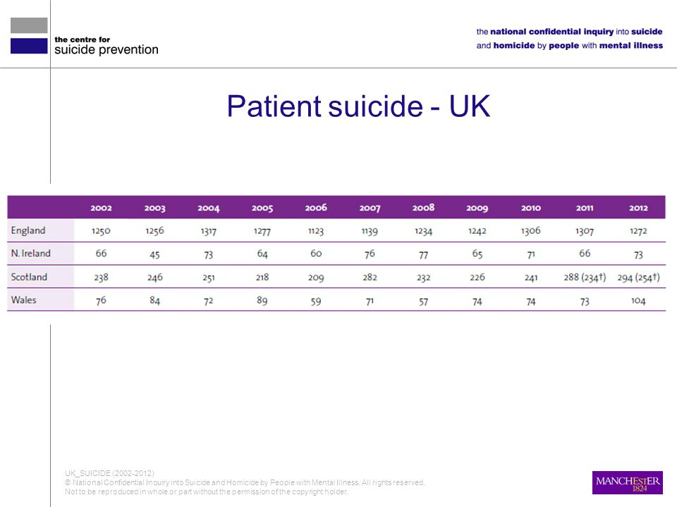 Patient suicide - UK UK_SUICIDE (2002-2012)