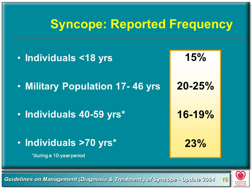Syncope: Reported Frequency