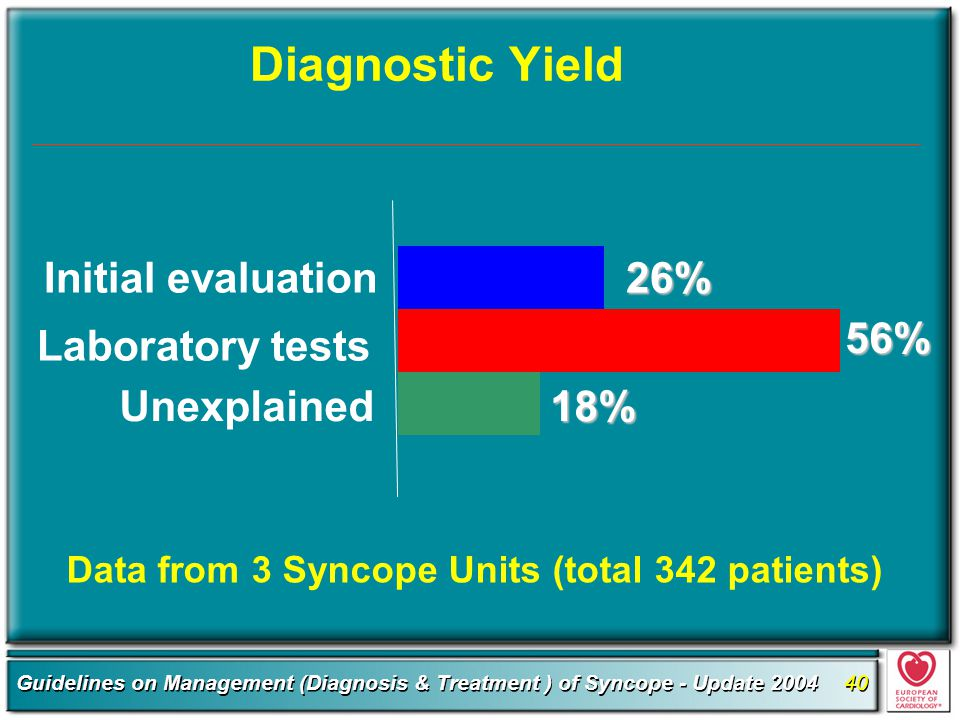 Diagnostic Yield Initial evaluation 26% 56% Laboratory tests