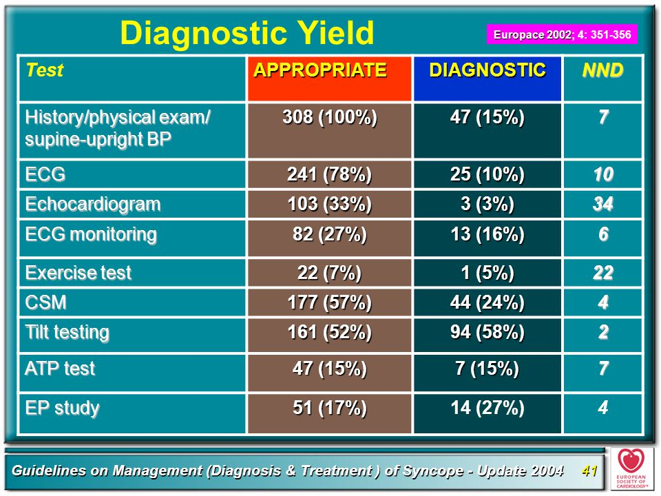 Diagnostic Yield Test APPROPRIATE DIAGNOSTIC NND