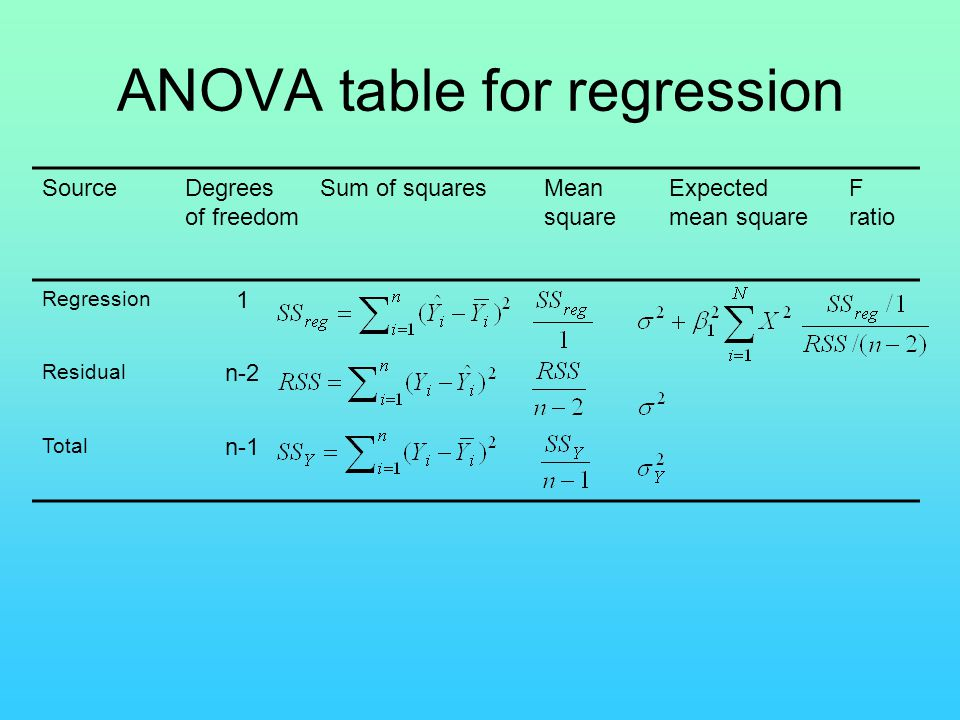 ANOVA table for regression