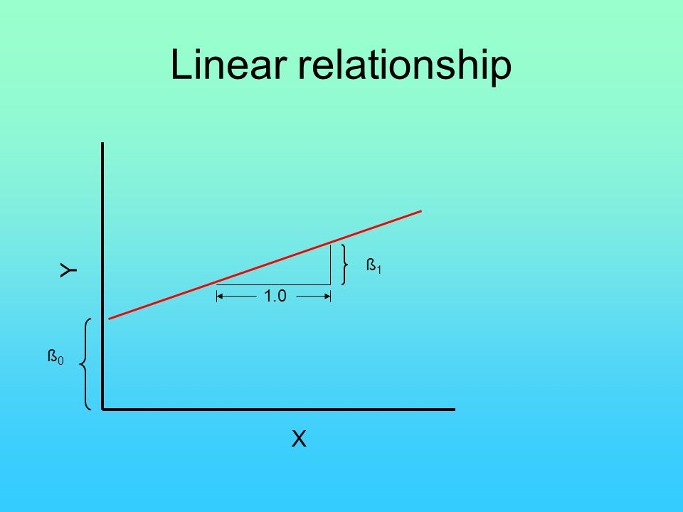 Linear relationship Y ß1 1.0 ß0 X