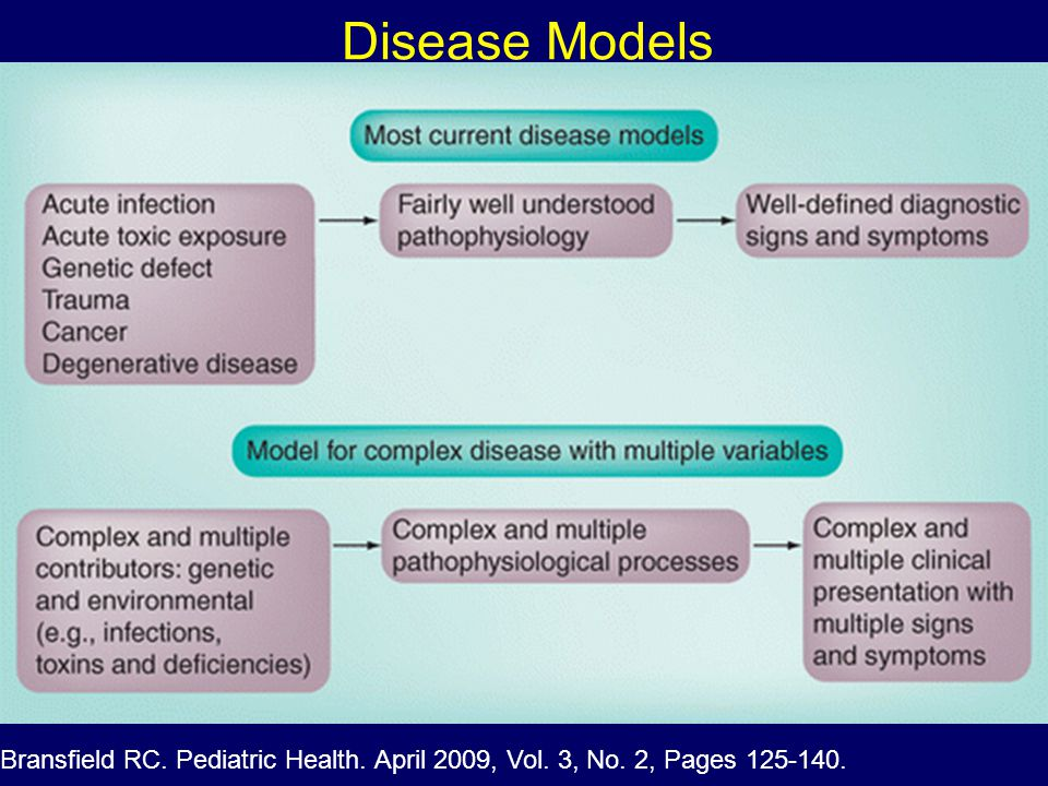 Disease Models Bransfield RC. Pediatric Health. April 2009, Vol. 3, No. 2, Pages 125-140.