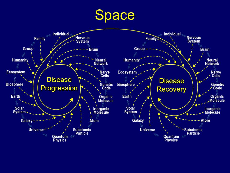 Space Disease Progression Disease Recovery