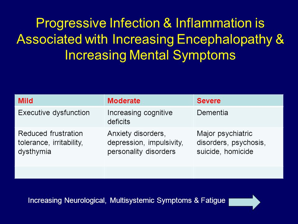 Progressive Infection & Inflammation is Associated with Increasing Encephalopathy & Increasing Mental Symptoms