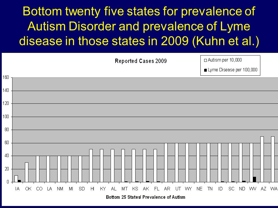 Bottom twenty five states for prevalence of Autism Disorder and prevalence of Lyme disease in those states in 2009 (Kuhn et al.)