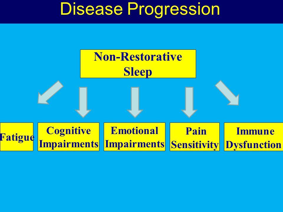 Disease Progression Non-Restorative Sleep Pain Immune Fatigue