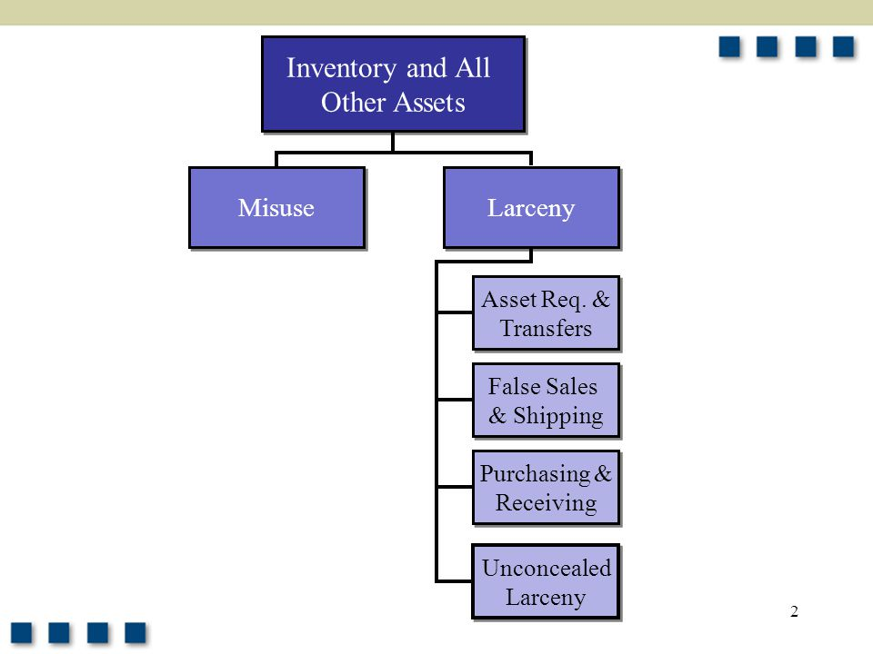 Inventory and All Other Assets Misuse Larceny Asset Req. & Transfers