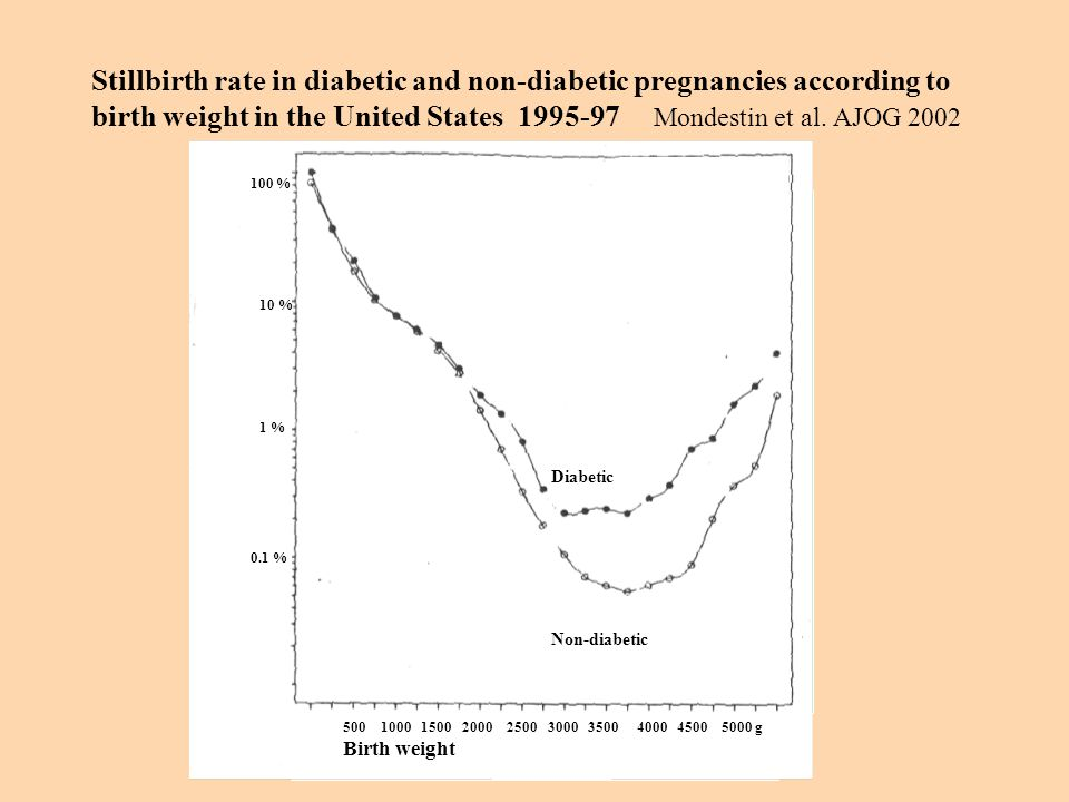 Stillbirth rate in diabetic and non-diabetic pregnancies according to birth weight in the United States 1995-97 Mondestin et al. AJOG 2002