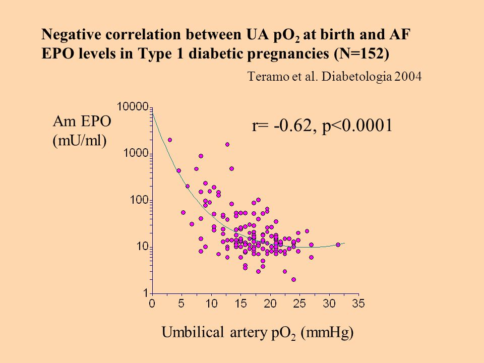 Negative correlation between UA pO2 at birth and AF EPO levels in Type 1 diabetic pregnancies (N=152) Teramo et al. Diabetologia 2004