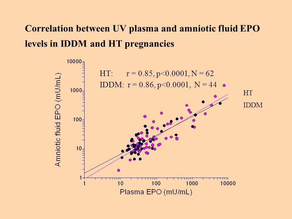 Correlation between UV plasma and amniotic fluid EPO levels in IDDM and HT pregnancies