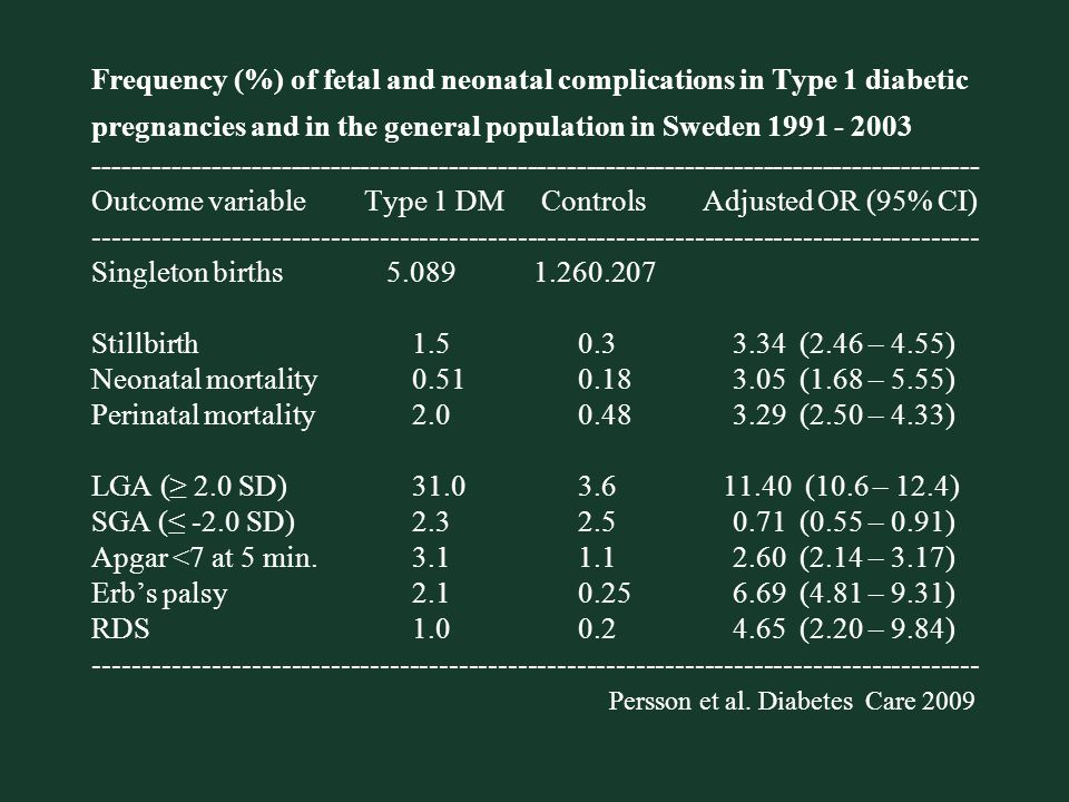 Frequency (%) of fetal and neonatal complications in Type 1 diabetic pregnancies and in the general population in Sweden 1991 - 2003 ------------------------------------------------------------------------------------------ Outcome variable Type 1 DM Controls Adjusted OR (95% CI) ------------------------------------------------------------------------------------------ Singleton births 5.089 1.260.207 Stillbirth 1.5 0.3 3.34 (2.46 – 4.55) Neonatal mortality 0.51 0.18 3.05 (1.68 – 5.55) Perinatal mortality 2.0 0.48 3.29 (2.50 – 4.33) LGA (≥ 2.0 SD) 31.0 3.6 11.40 (10.6 – 12.4) SGA (≤ -2.0 SD) 2.3 2.5 0.71 (0.55 – 0.91) Apgar <7 at 5 min.