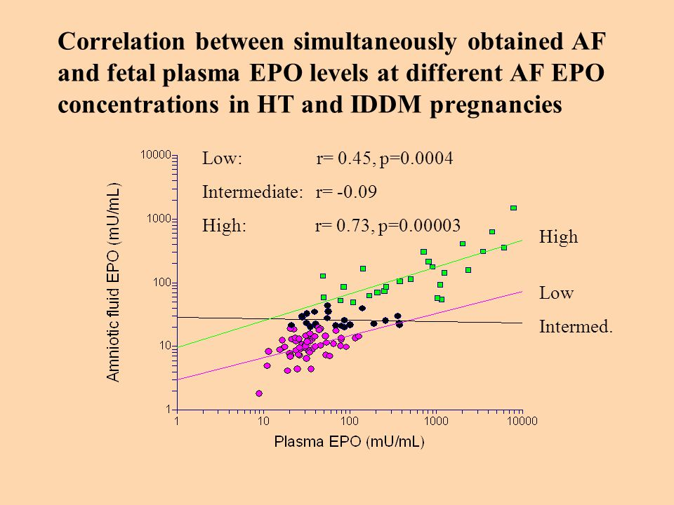 Correlation between simultaneously obtained AF and fetal plasma EPO levels at different AF EPO concentrations in HT and IDDM pregnancies