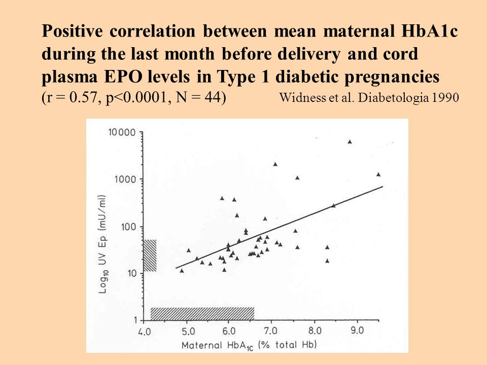 Positive correlation between mean maternal HbA1c