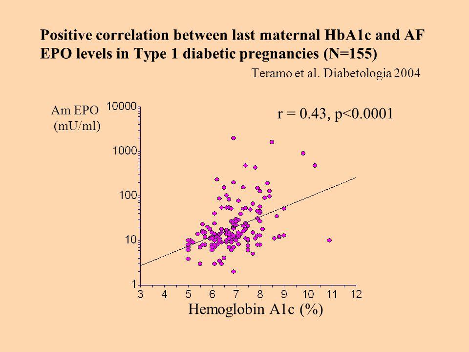 Positive correlation between last maternal HbA1c and AF EPO levels in Type 1 diabetic pregnancies (N=155) Teramo et al. Diabetologia 2004