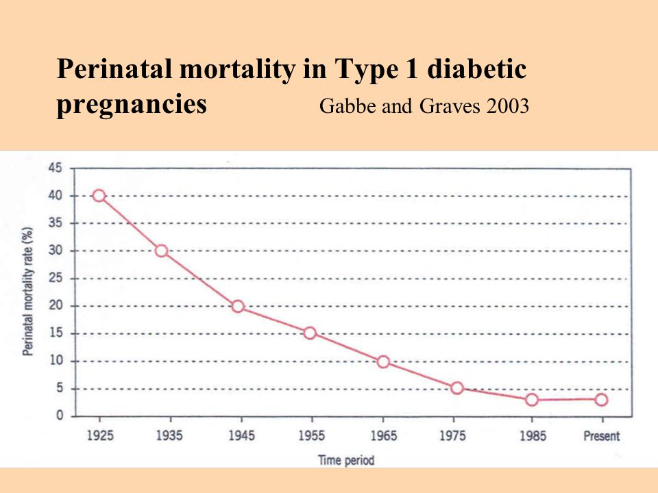 Perinatal mortality in Type 1 diabetic pregnancies