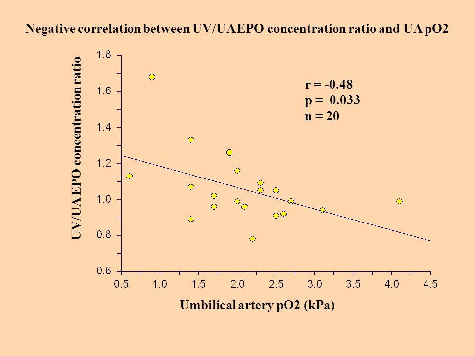 Negative correlation between UV/UA EPO concentration ratio and UA pO2