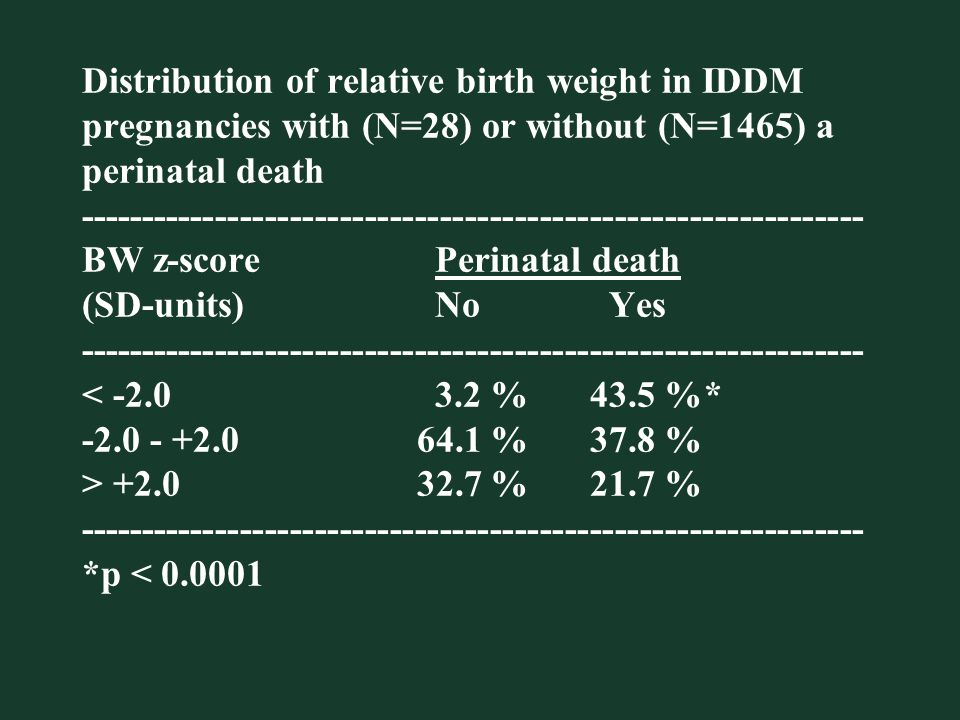 Distribution of relative birth weight in IDDM pregnancies with (N=28) or without (N=1465) a perinatal death ---------------------------------------------------------------BW z-score Perinatal death (SD-units) No Yes --------------------------------------------------------------- < -2.0 3.2 % 43.5 %* -2.0 - +2.0 64.1 % 37.8 % > +2.0 32.7 % 21.7 % --------------------------------------------------------------- *p < 0.0001