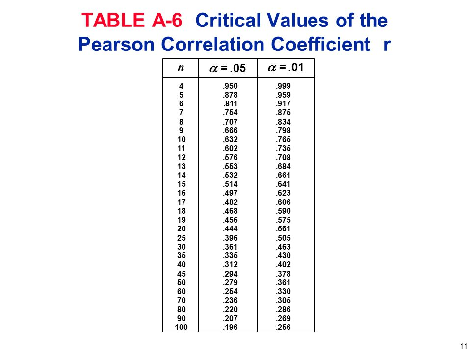 TABLE A-6 Critical Values of the Pearson Correlation Coefficient r