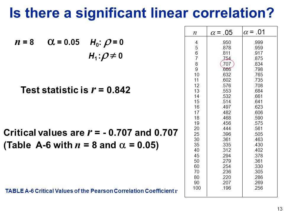 Is there a significant linear correlation