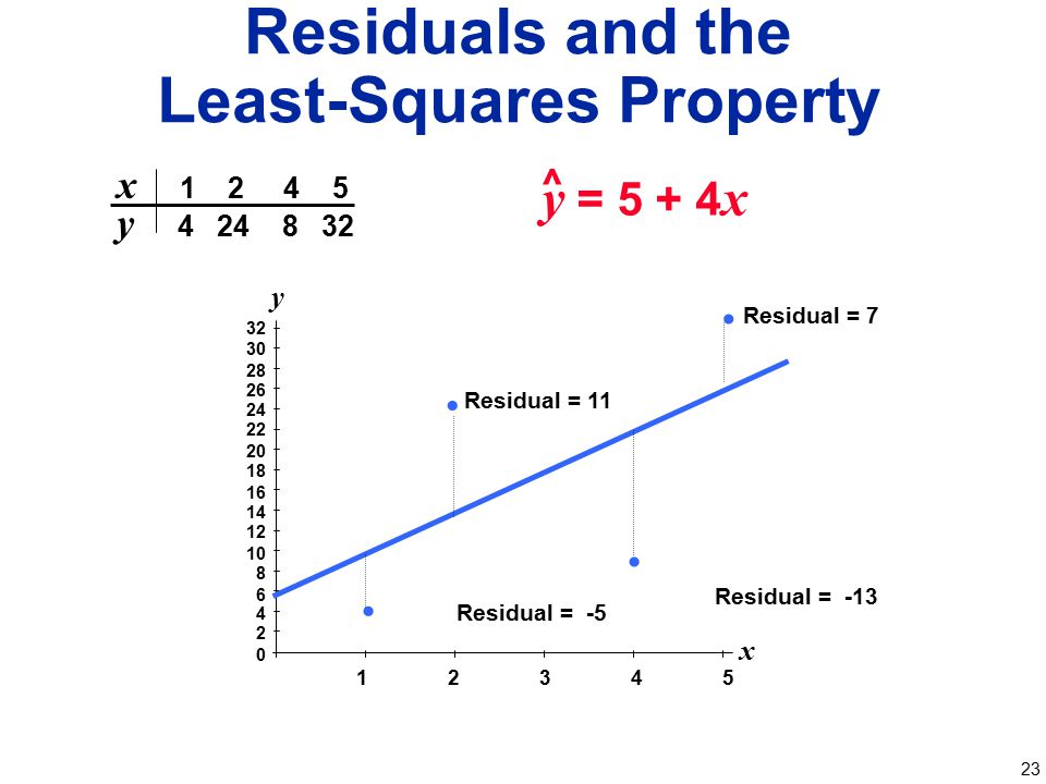 Residuals and the Least-Squares Property