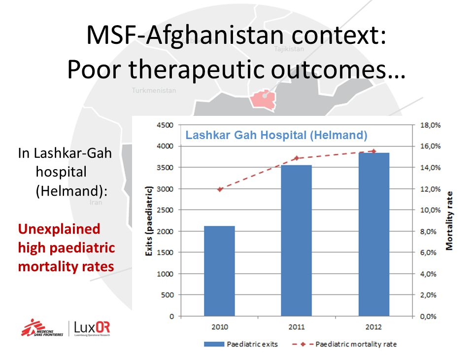 MSF-Afghanistan context: Poor therapeutic outcomes…