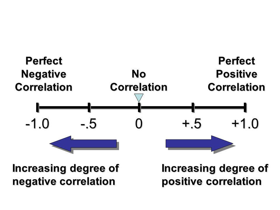 Perfect Negative Correlation Perfect Positive Correlation