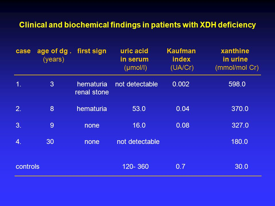 Clinical and biochemical findings in patients with XDH deficiency