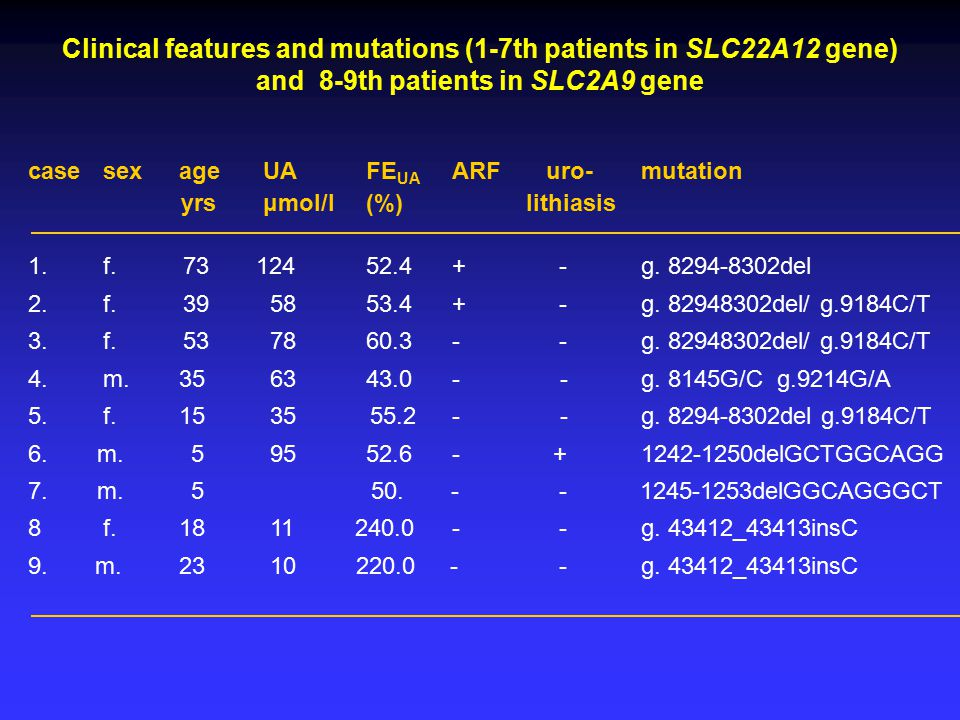 Clinical features and mutations (1-7th patients in SLC22A12 gene)