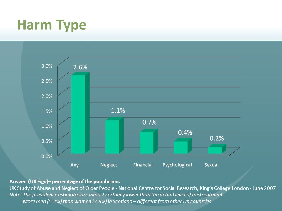 Harm Type Answer (UK Figs)– percentage of the population: