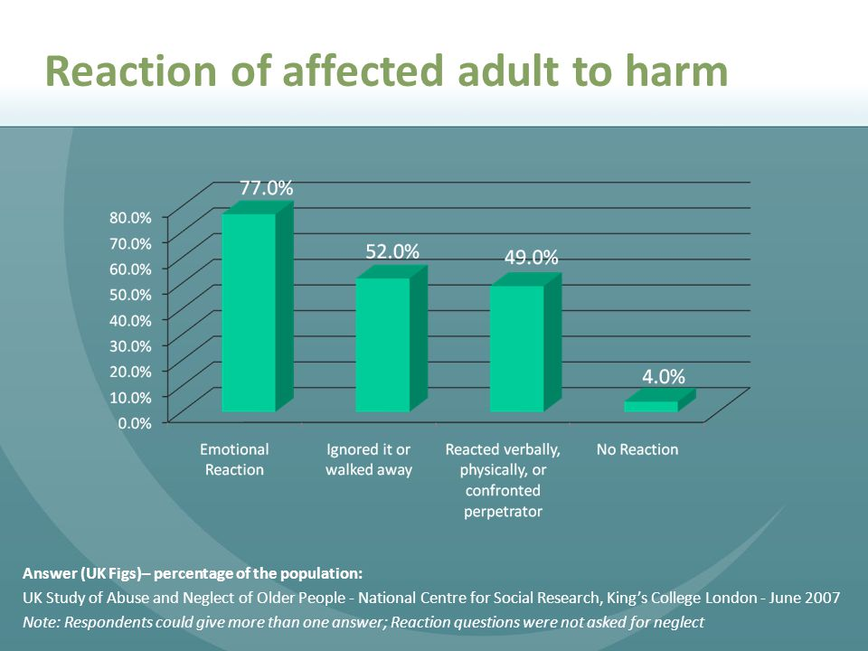 Reaction of affected adult to harm