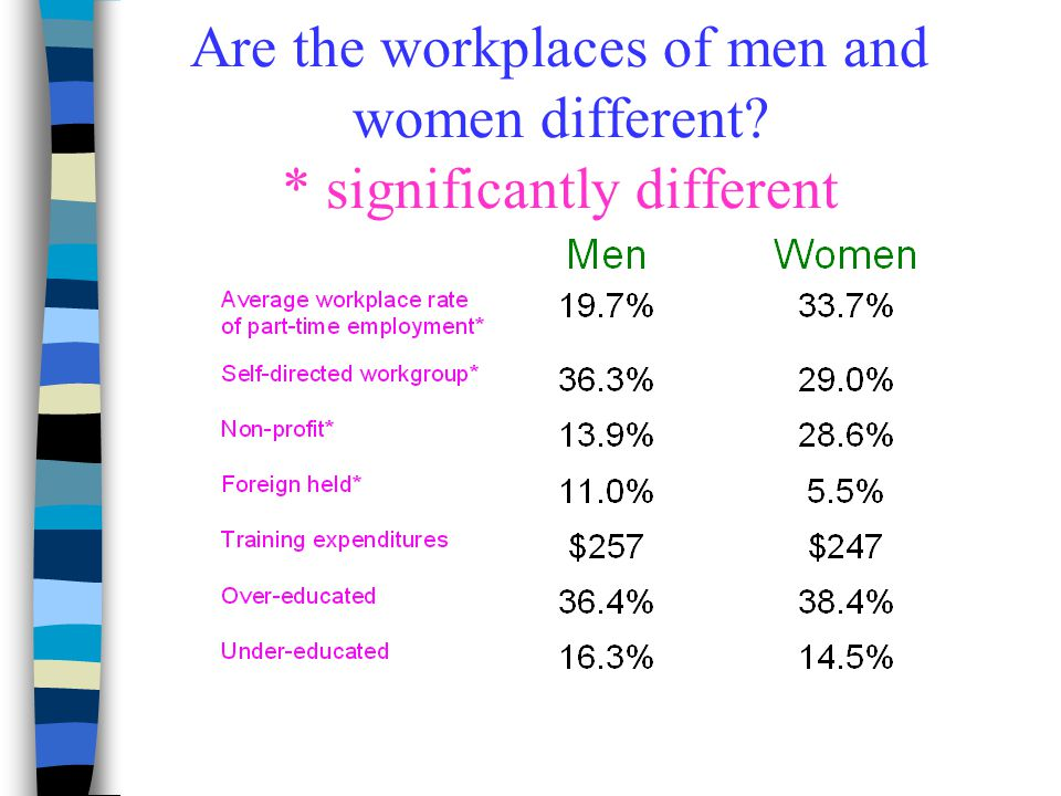 Are the workplaces of men and women different * significantly different