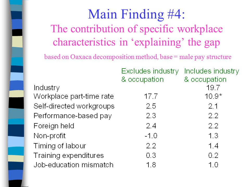 Main Finding #4: The contribution of specific workplace characteristics in 'explaining' the gap based on Oaxaca decomposition method, base = male pay structure