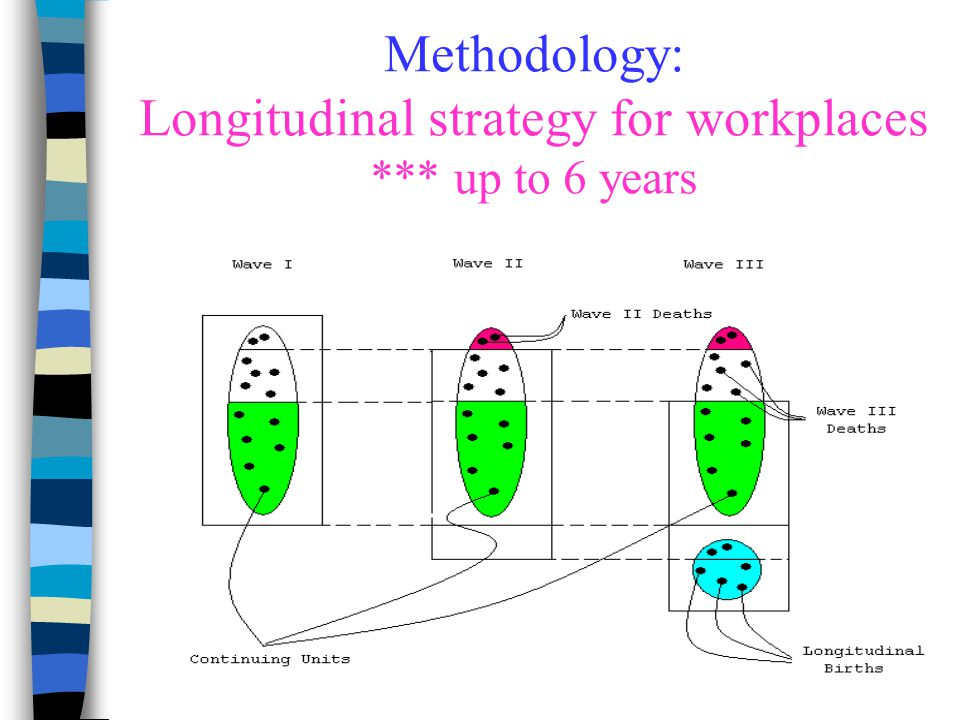 Methodology: Longitudinal strategy for workplaces *** up to 6 years