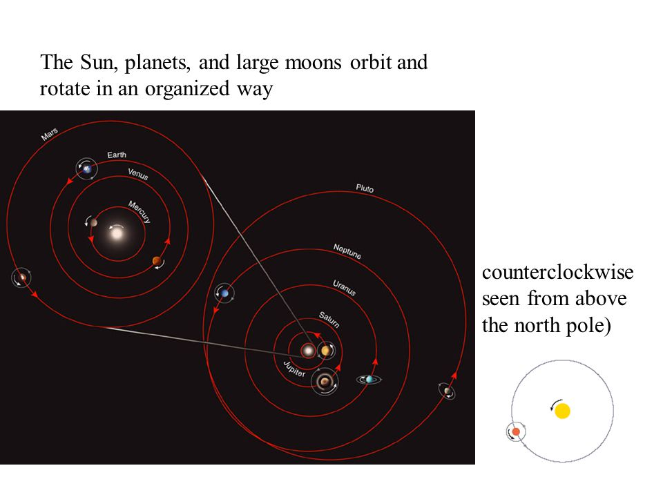 The Sun, planets, and large moons orbit and rotate in an organized way