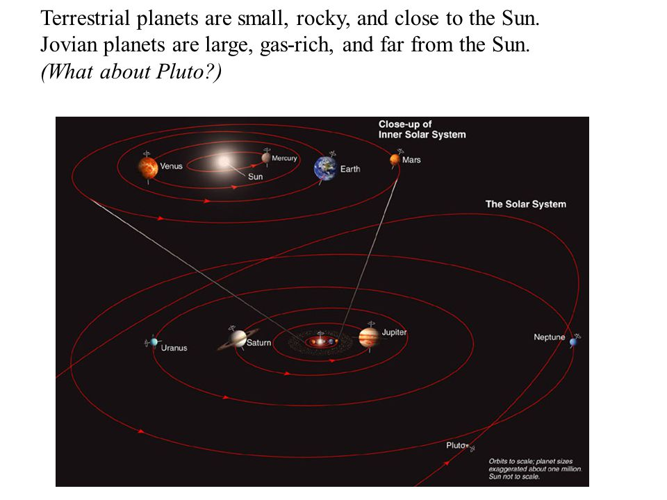 Terrestrial planets are small, rocky, and close to the Sun.