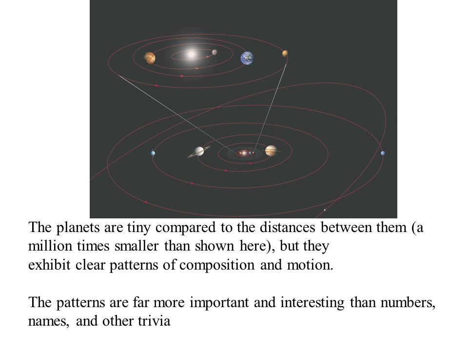 The planets are tiny compared to the distances between them (a million times smaller than shown here), but they