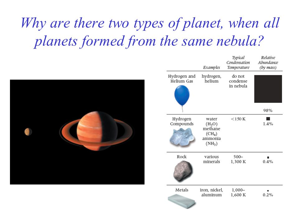 Why are there two types of planet, when all planets formed from the same nebula