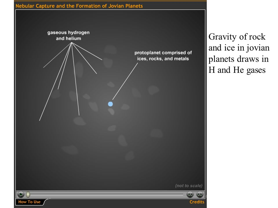 Gravity of rock and ice in jovian planets draws in H and He gases