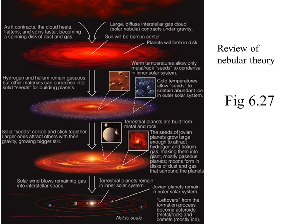 Review of nebular theory