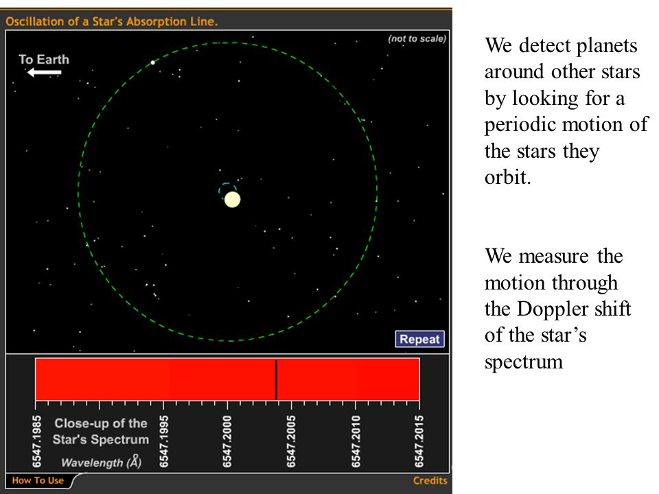 We detect planets around other stars by looking for a periodic motion of the stars they orbit.