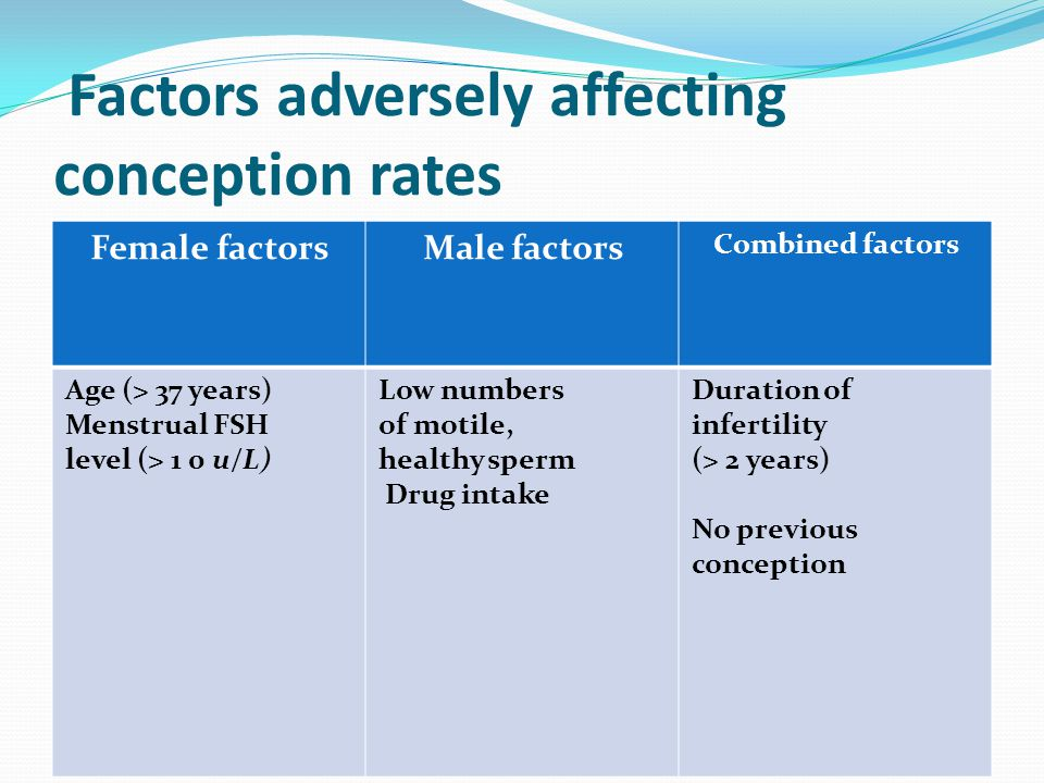 Factors adversely affecting conception rates