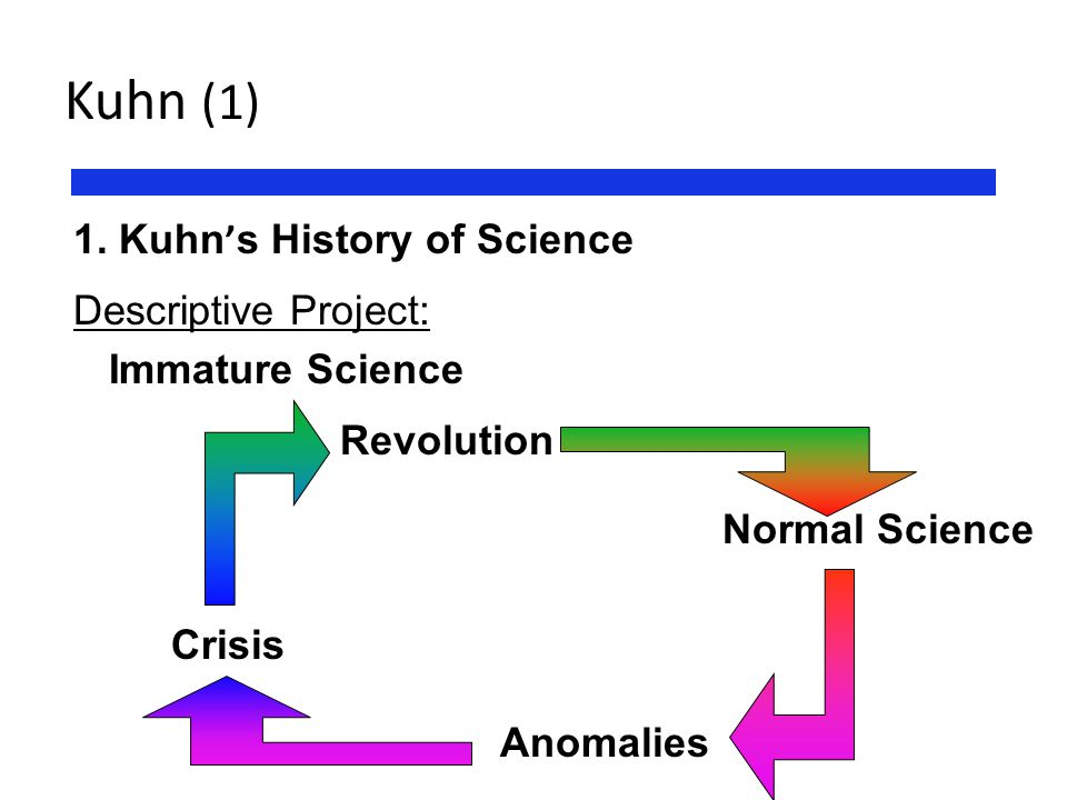 Kuhn (1) 1. Kuhn's History of Science Descriptive Project: