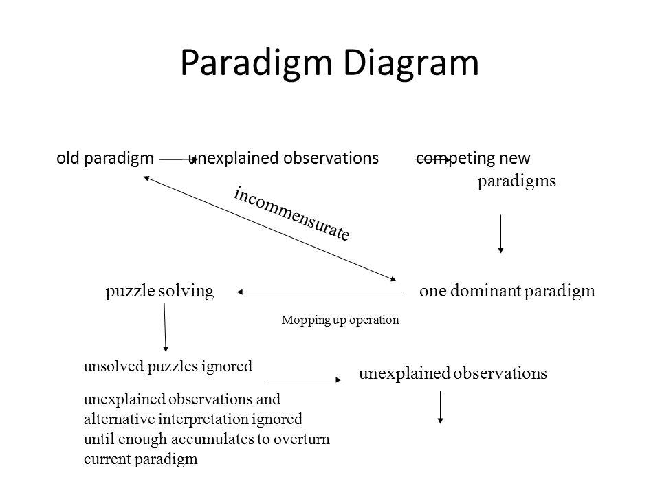 Paradigm Diagram old paradigm unexplained observations competing new