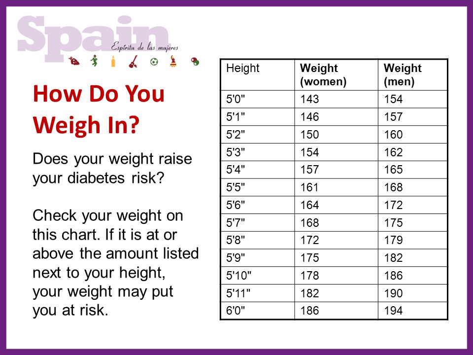 How Do You Weigh In Does your weight raise your diabetes risk