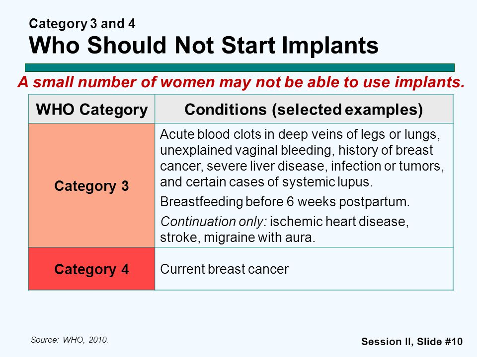 Category 3 and 4 Who Should Not Start Implants