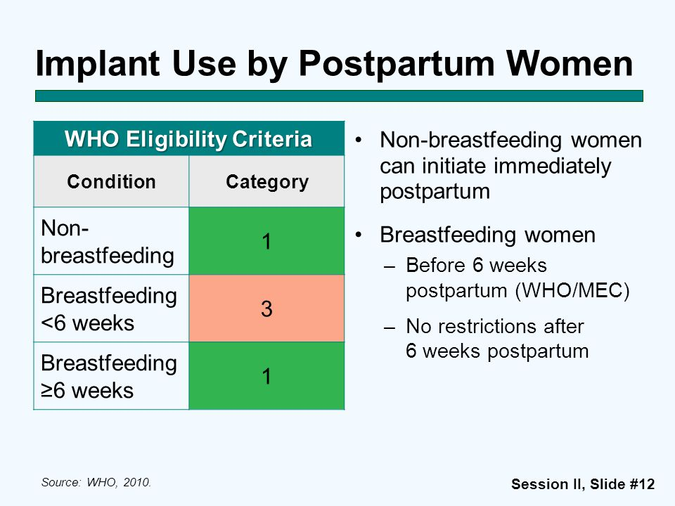Implant Use by Postpartum Women