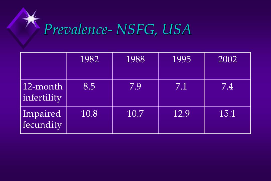 Prevalence- NSFG, USA 1982 1988 1995 2002 12-month infertility 8.5 7.9